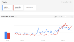 Google Trends   Web Search interest  pixies  gigantic   Worldwide  Past 90 days